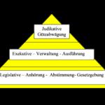 Pro Region und Stufe Legislative, Exekutive und Judikative